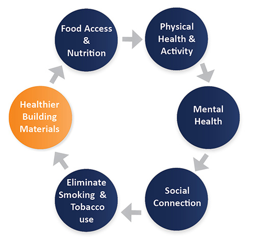 Healthy Building Contributes to Human Health